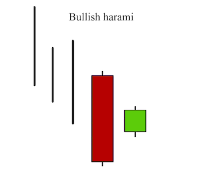 Trading 101 | Candlesticks