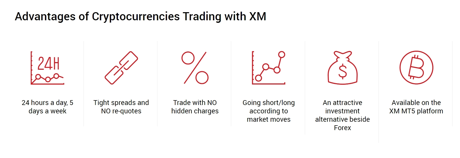 XM Cryptocurrency Trading